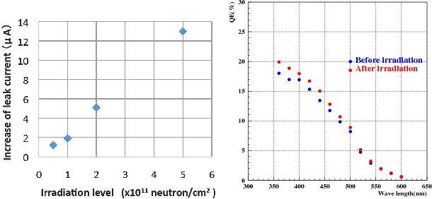 Fig. 8. (left) The amount of Increased leakage current depending on the irradiated neutron does. (right) The quantum efficiency depending on the wavelength before and after the neutron irradiation test.