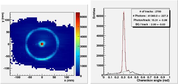 Fig. 12. (left) Hit distribution on the photo-detection plane. (right) Cherenkov angle distribution.