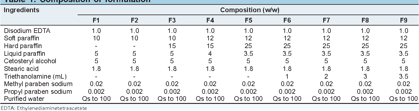 Table 1 from Skin decontamination cream for radiological