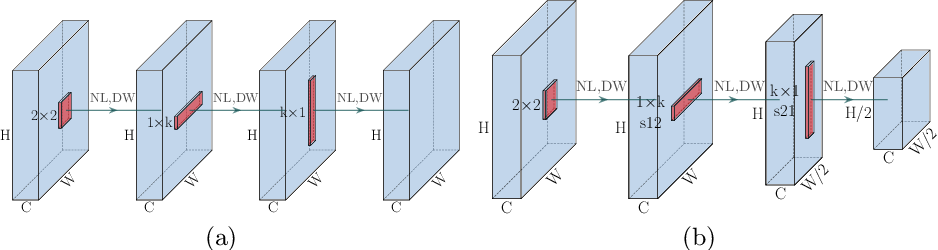 Figure 1 for XSepConv: Extremely Separated Convolution
