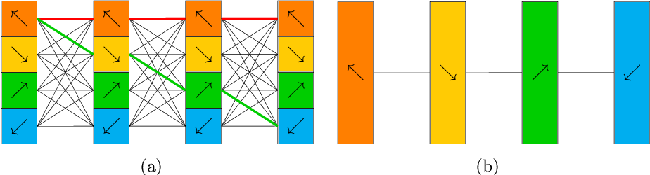 Figure 3 for XSepConv: Extremely Separated Convolution