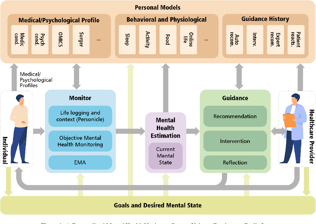 Figure 1 for Personal Mental Health Navigator: Harnessing the Power of Data, Personal Models, and Health Cybernetics to Promote Psychological Well-being