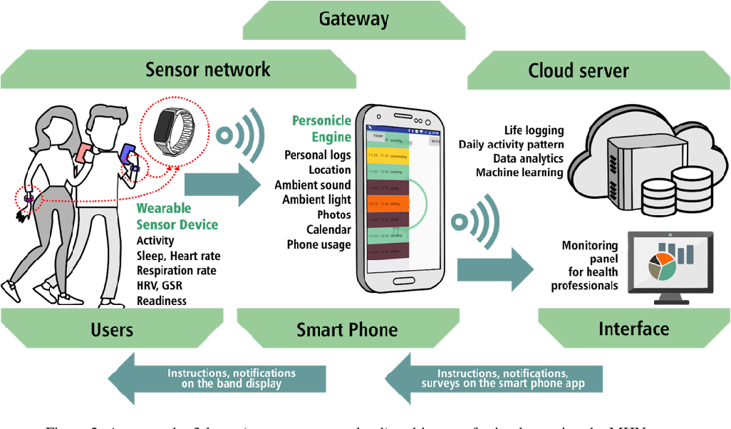 Figure 3 for Personal Mental Health Navigator: Harnessing the Power of Data, Personal Models, and Health Cybernetics to Promote Psychological Well-being