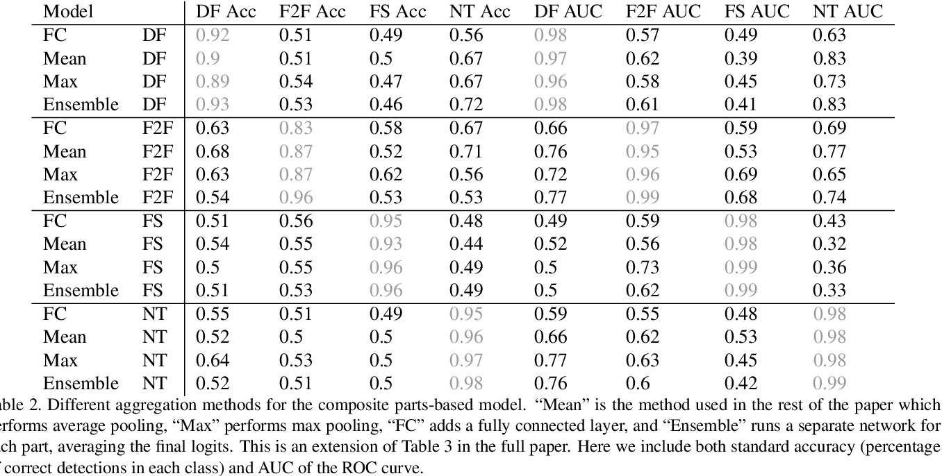Figure 2 for Finding Facial Forgery Artifacts with Parts-Based Detectors