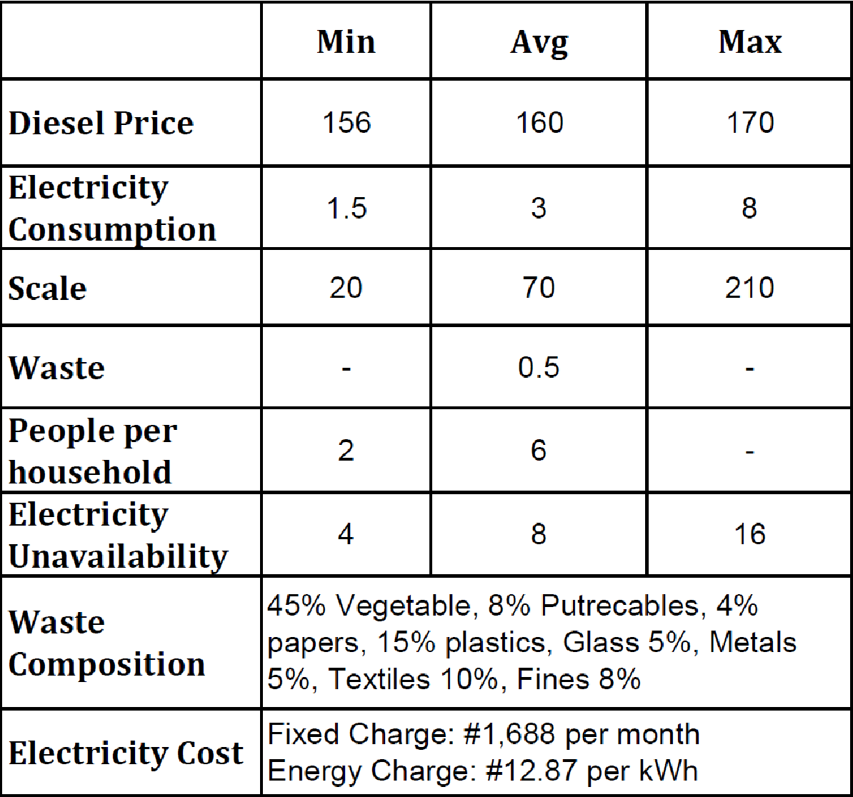Figure 1 from Strategies for Organic Food Waste to Power