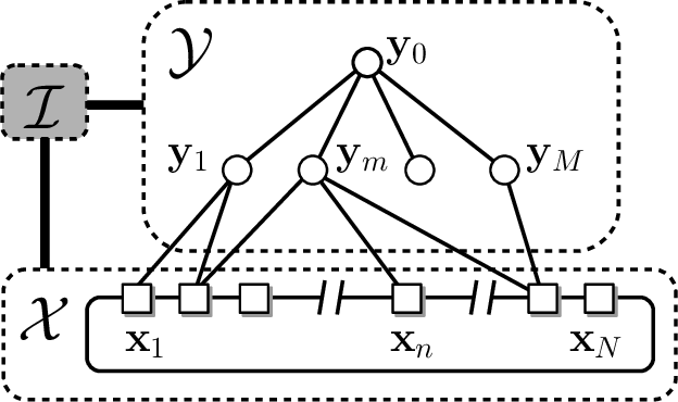 Figure 2 for ROAM: a Rich Object Appearance Model with Application to Rotoscoping