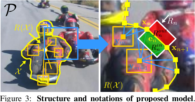Figure 4 for ROAM: a Rich Object Appearance Model with Application to Rotoscoping