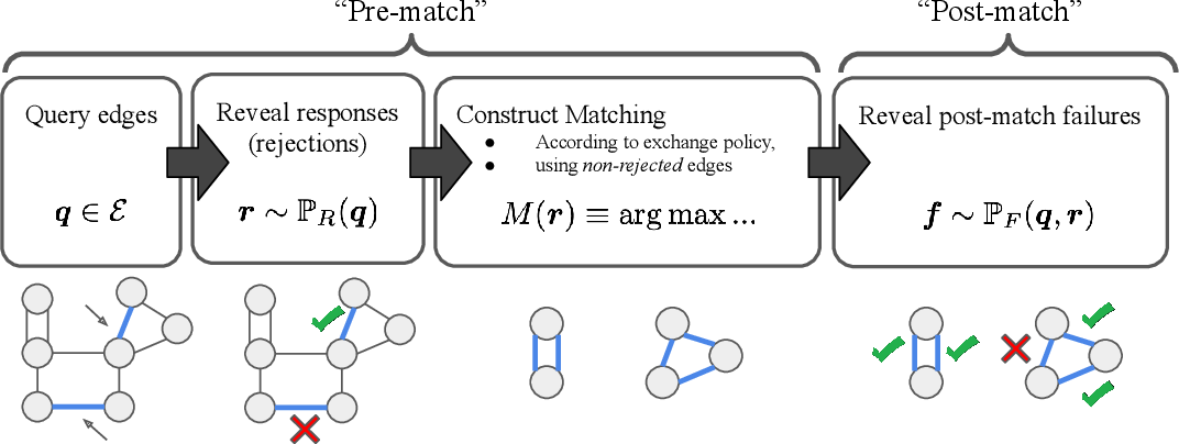 Figure 1 for Improving Policy-Constrained Kidney Exchange via Pre-Screening