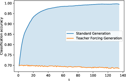 Figure 1 for ColdGANs: Taming Language GANs with Cautious Sampling Strategies
