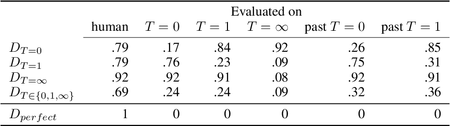 Figure 2 for ColdGANs: Taming Language GANs with Cautious Sampling Strategies