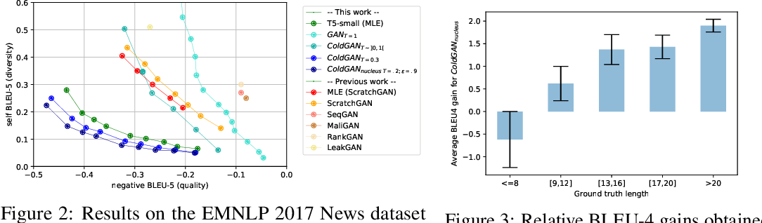 Figure 3 for ColdGANs: Taming Language GANs with Cautious Sampling Strategies