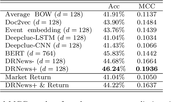 Figure 2 for A Novel Distributed Representation of News (DRNews) for Stock Market Predictions