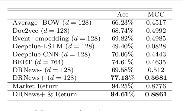 Figure 4 for A Novel Distributed Representation of News (DRNews) for Stock Market Predictions