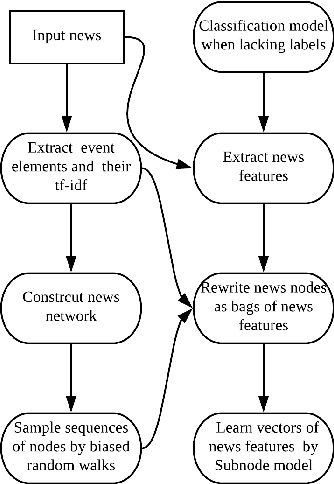 Figure 3 for A Novel Distributed Representation of News (DRNews) for Stock Market Predictions
