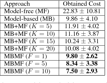 Figure 2 for MBMF: Model-Based Priors for Model-Free Reinforcement Learning