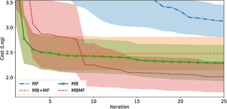 Figure 1 for MBMF: Model-Based Priors for Model-Free Reinforcement Learning