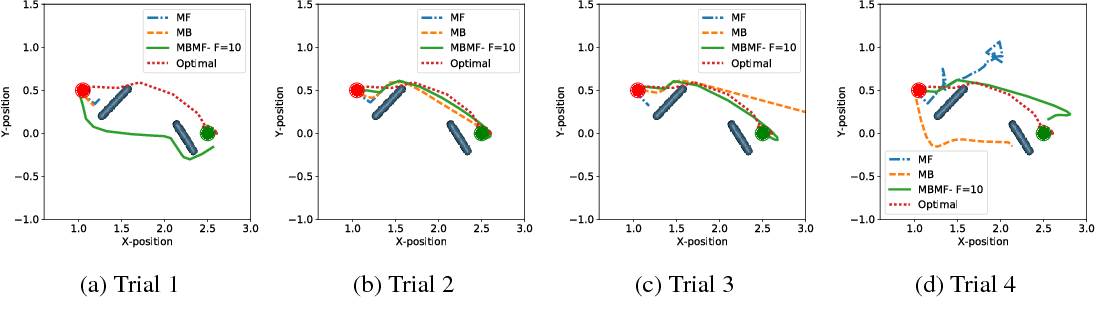 Figure 3 for MBMF: Model-Based Priors for Model-Free Reinforcement Learning