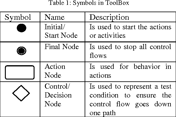 Automatic Test Path Generation Based On Uml Activity Diagram