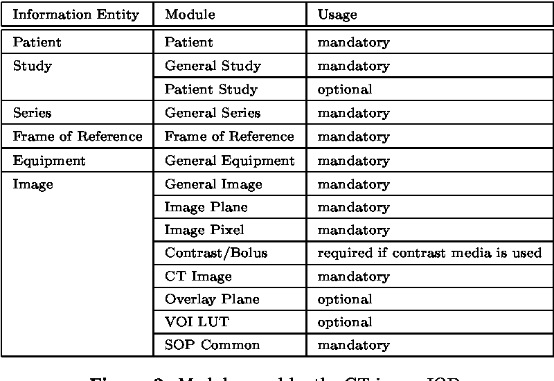 Figure 2 from Quality of DICOM header information for image ...