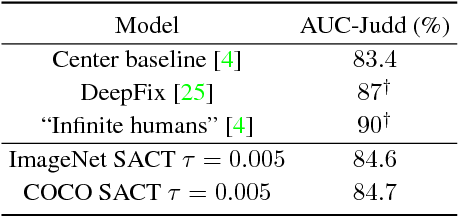 Figure 4 for Spatially Adaptive Computation Time for Residual Networks