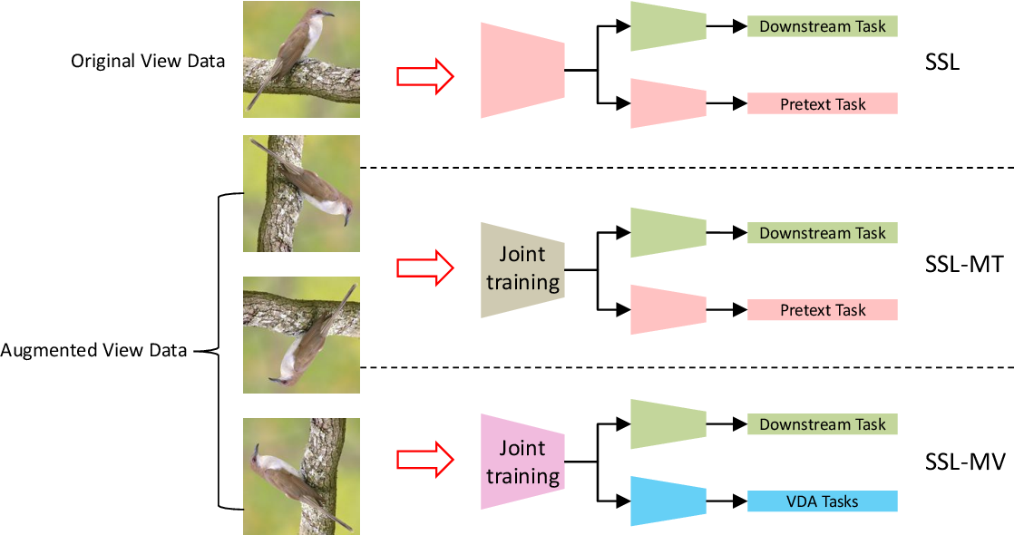 Figure 1 for A Multi-view Perspective of Self-supervised Learning