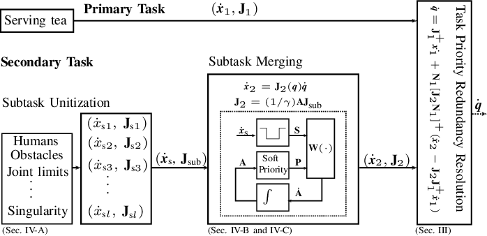 Figure 2 for Improving Redundancy Availability: Dynamic Subtasks Modulation for Robots with Redundancy Insufficiency