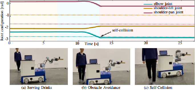 Figure 3 for Improving Redundancy Availability: Dynamic Subtasks Modulation for Robots with Redundancy Insufficiency