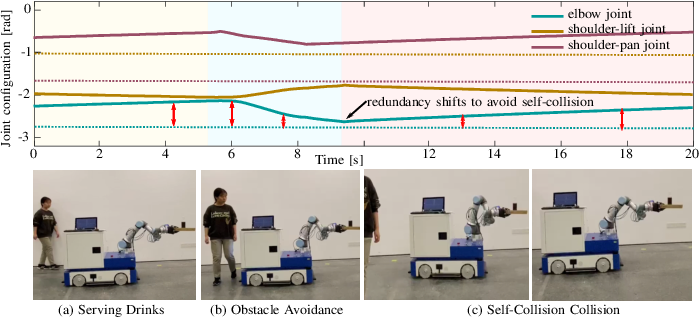 Figure 4 for Improving Redundancy Availability: Dynamic Subtasks Modulation for Robots with Redundancy Insufficiency
