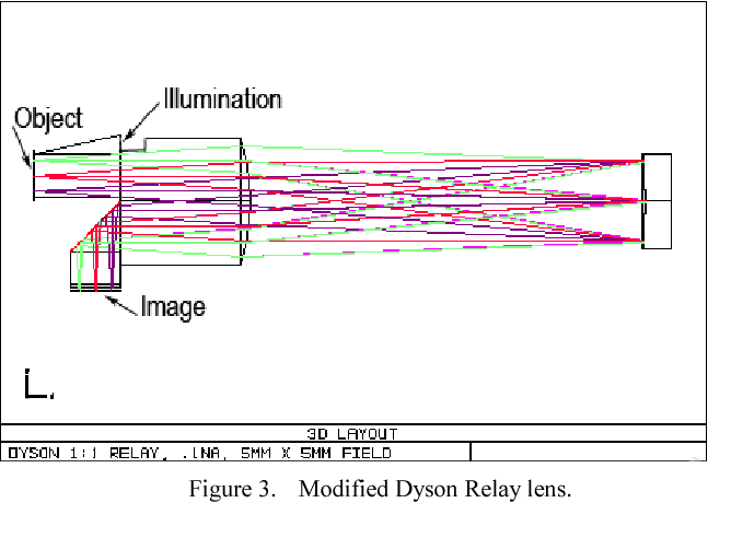 hand held dyson relay lens for anti counterfeiting semantic scholar Solid State Relay Diagram