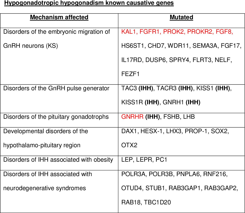 CONGENITAL HYPOPITUITARISM PDF