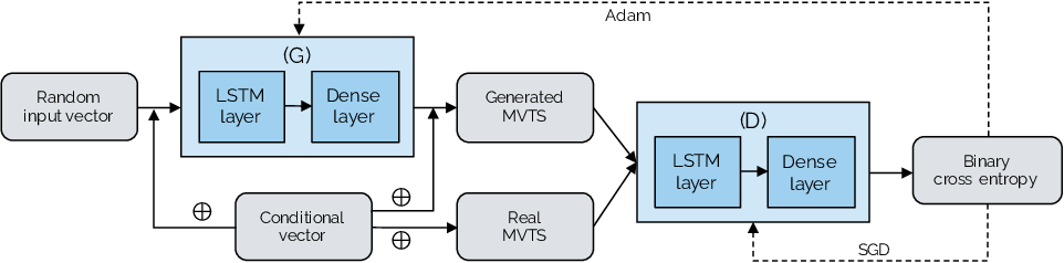 Figure 1 for Towards Synthetic Multivariate Time Series Generation for Flare Forecasting