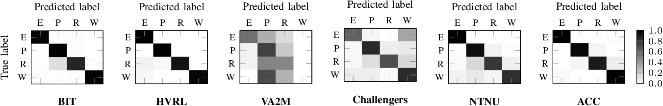 Figure 3 for Multi-modal estimation of the properties of containers and their content: survey and evaluation