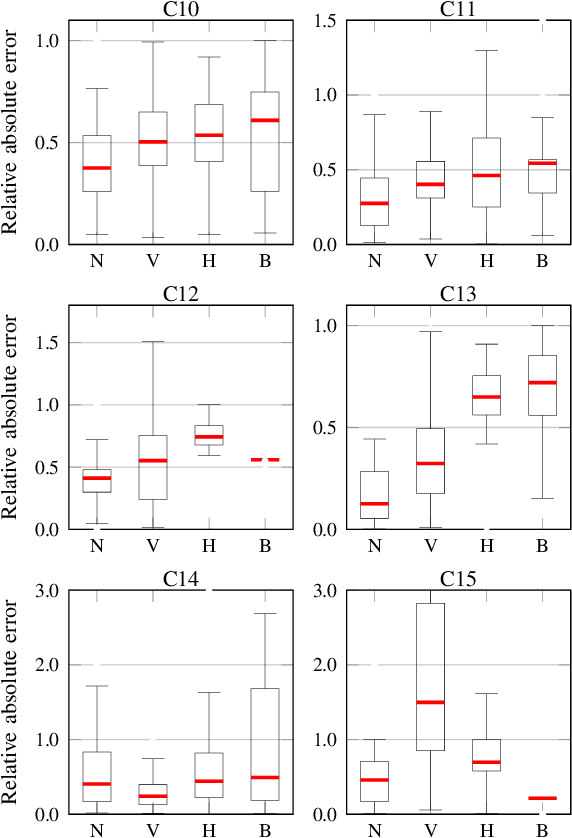 Figure 4 for Multi-modal estimation of the properties of containers and their content: survey and evaluation