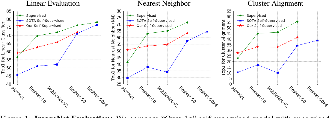Figure 1 for CompRess: Self-Supervised Learning by Compressing Representations