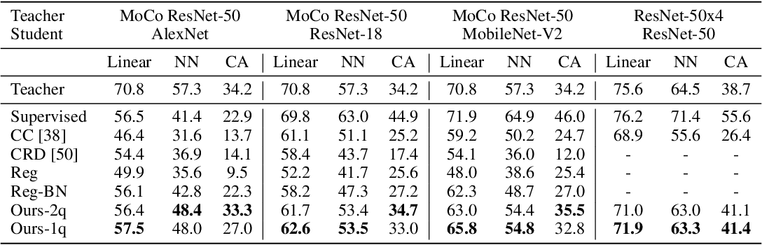Figure 2 for CompRess: Self-Supervised Learning by Compressing Representations