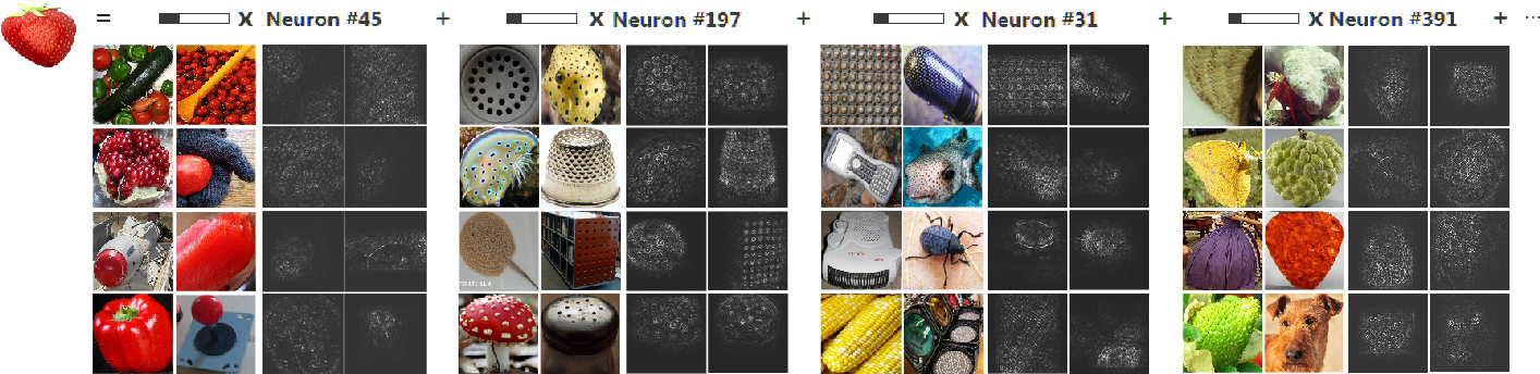 Figure 4 for Do Convolutional Neural Networks Learn Class Hierarchy?
