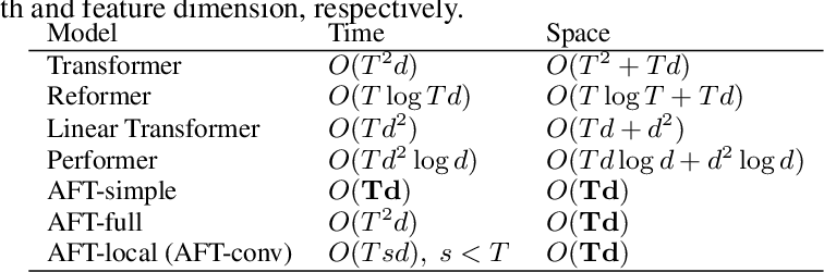 Figure 2 for An Attention Free Transformer