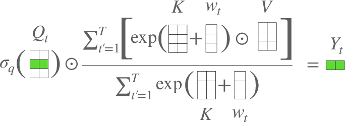 Figure 3 for An Attention Free Transformer