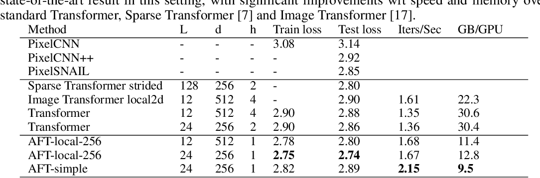 Figure 4 for An Attention Free Transformer
