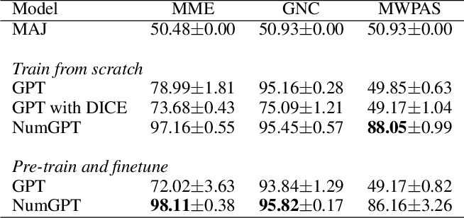 Figure 2 for NumGPT: Improving Numeracy Ability of Generative Pre-trained Models