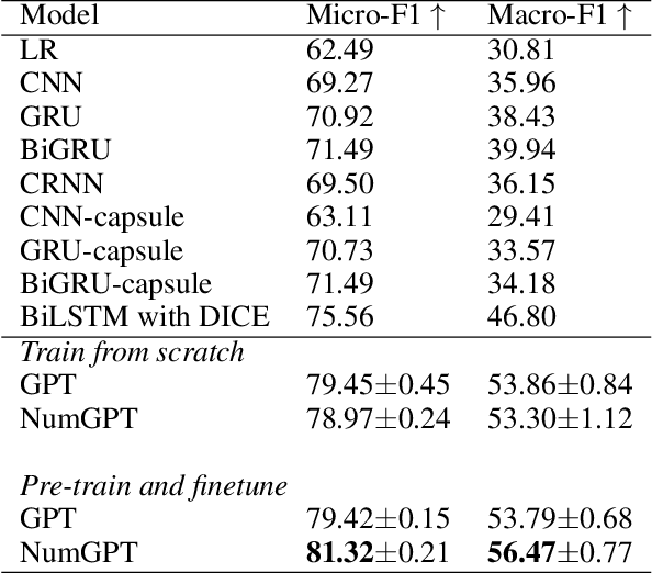 Figure 4 for NumGPT: Improving Numeracy Ability of Generative Pre-trained Models