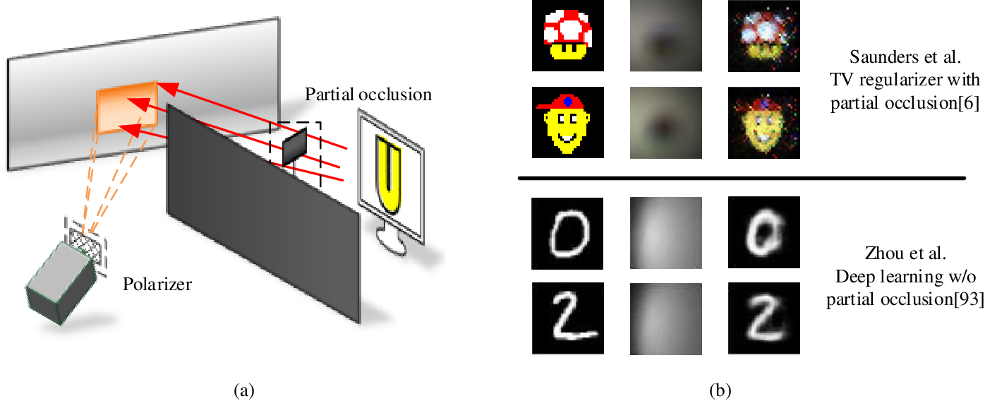 Figure 4 for Recent Advances on Non-Line-of-Sight Imaging: Conventional Physical Models, Deep Learning, and New Scenes