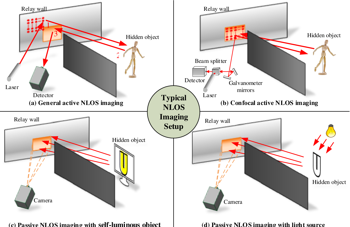 Figure 1 for Recent Advances on Non-Line-of-Sight Imaging: Conventional Physical Models, Deep Learning, and New Scenes