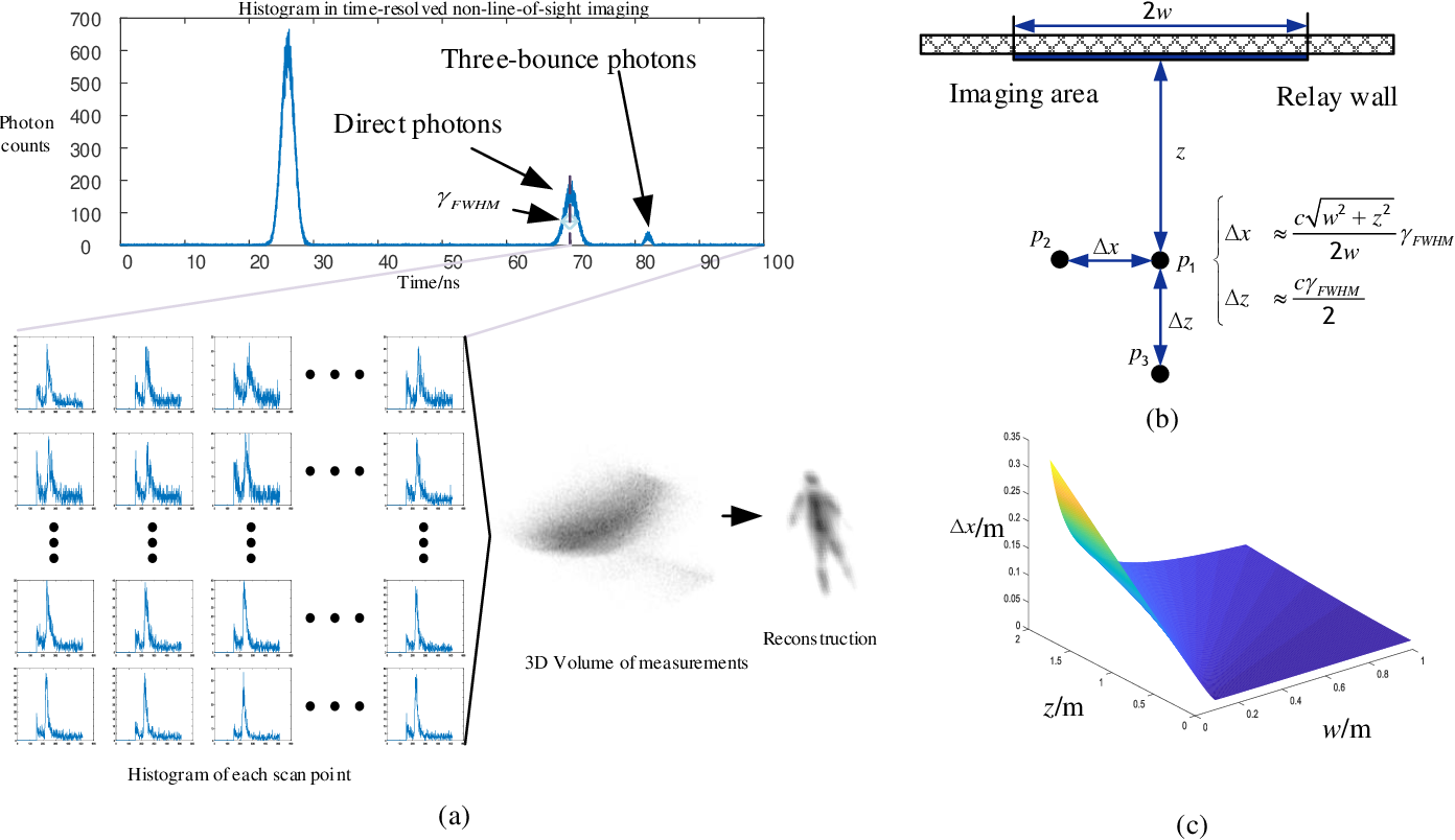 Figure 3 for Recent Advances on Non-Line-of-Sight Imaging: Conventional Physical Models, Deep Learning, and New Scenes