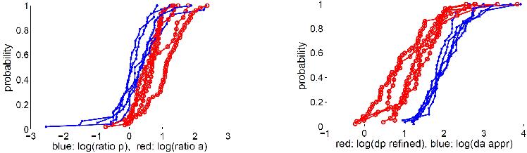 Figure 3 for Making Affine Correspondences Work in Camera Geometry Computation