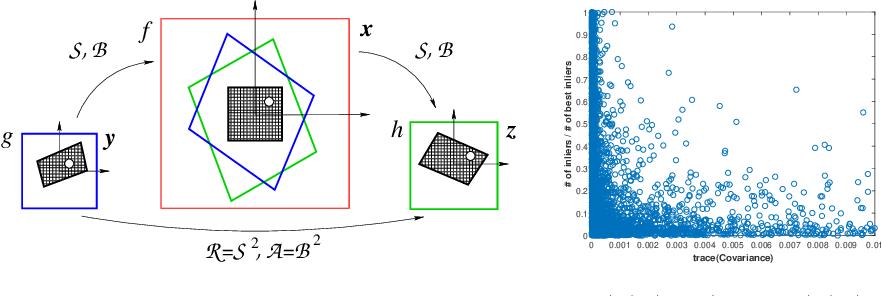 Figure 1 for Making Affine Correspondences Work in Camera Geometry Computation