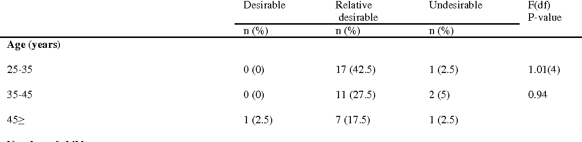 Table 2. Frequency and Percentages of total Adaptation levels according to some mother's characteristics Desirable Relative Undesirable F(df) desirable P-value