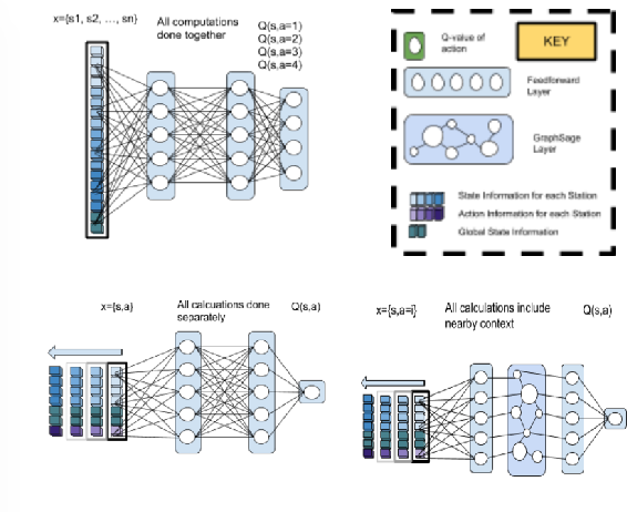 Figure 1 for CoordiQ : Coordinated Q-learning for Electric Vehicle Charging Recommendation