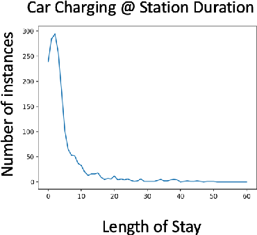 Figure 3 for CoordiQ : Coordinated Q-learning for Electric Vehicle Charging Recommendation