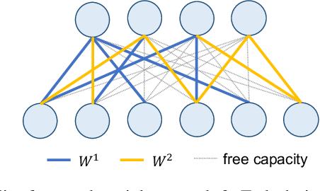 Figure 2 for Learn-Prune-Share for Lifelong Learning